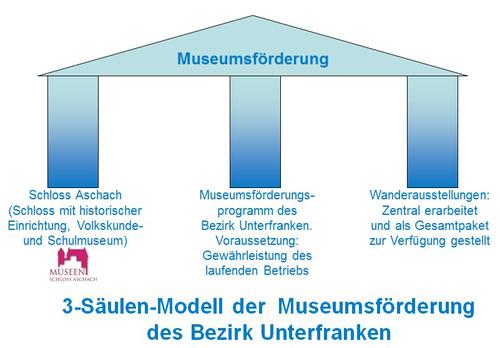 3-Säulen-Modell